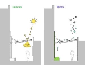 CCT - seasonal diagram